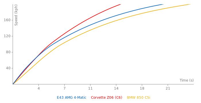 Mercedes-Benz E43 AMG 4-Matic acceleration graph