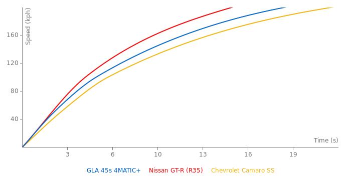 Mercedes - AMG GLA 45s 4MATIC+ acceleration graph