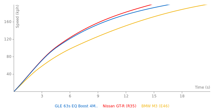 Mercedes - AMG GLE 63s EQ Boost 4MATIC+ TCT acceleration graph