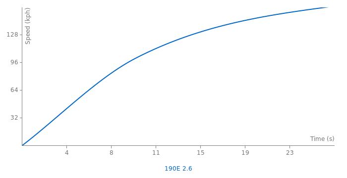 Mercedes-Benz 190E 2.6 acceleration graph