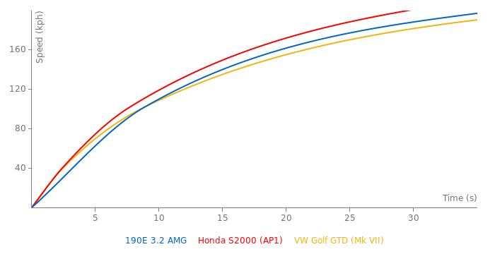 Mercedes-Benz 190E 3.2 AMG acceleration graph