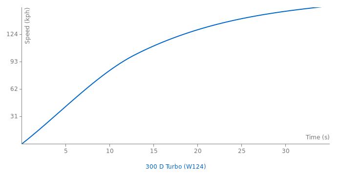 Mercedes-Benz 300 D Turbo acceleration graph