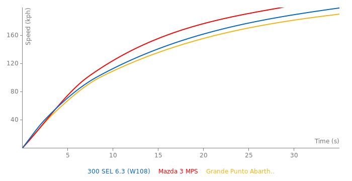 Mercedes-Benz 300 SEL 6.3 acceleration graph