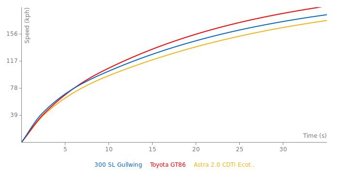 Mercedes-Benz 300 SL Gullwing acceleration graph