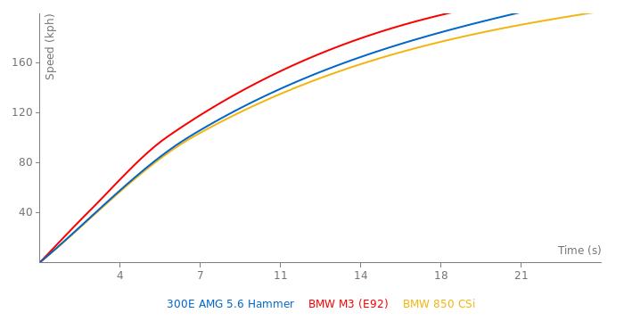 Mercedes-Benz 300E AMG 5.6 Hammer acceleration graph
