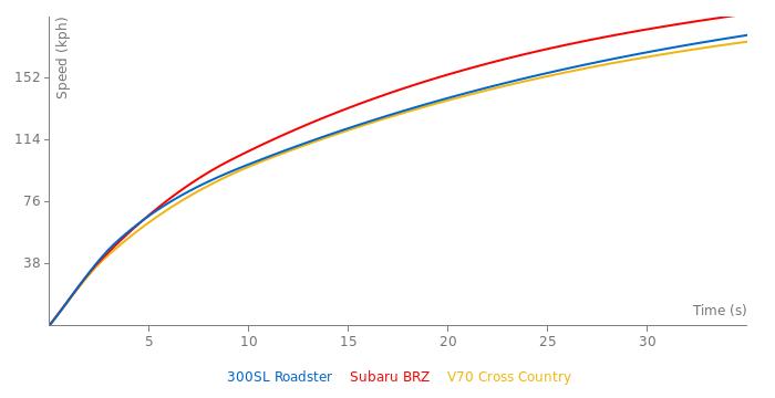 Mercedes-Benz 300SL Roadster acceleration graph