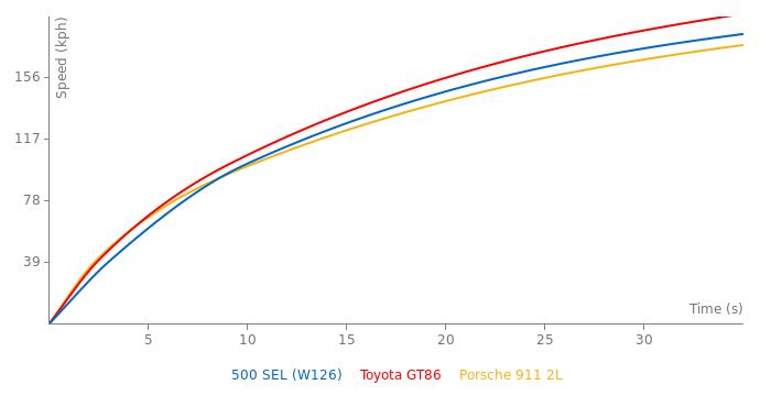 Mercedes-Benz 500 SEL acceleration graph