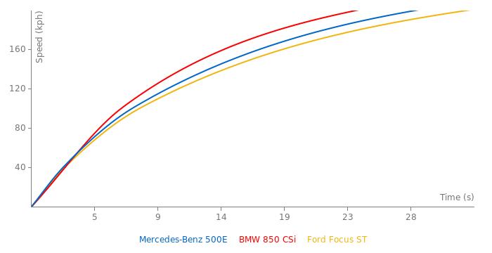 Mercedes-Benz 500E acceleration graph
