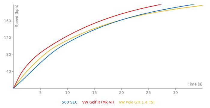 Mercedes-Benz 560 SEC acceleration graph