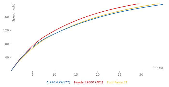 Mercedes-Benz A 220 d acceleration graph