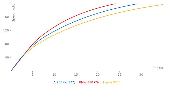 Mercedes-Benz A 250 acceleration graph