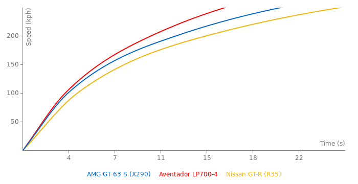 Mercedes-Benz AMG GT 63 S acceleration graph