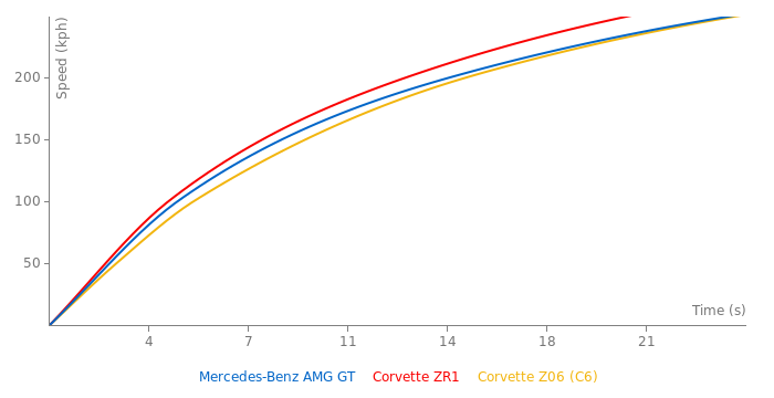 Mercedes-Benz AMG GT acceleration graph
