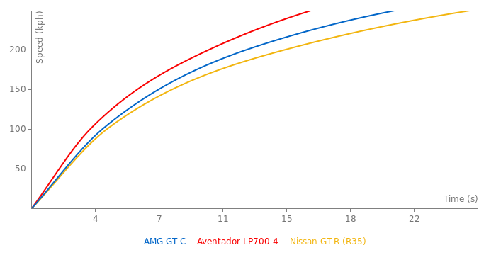 Mercedes-Benz AMG GT C acceleration graph