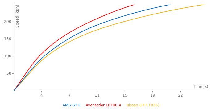 Mercedes-Benz AMG GT C Edition 50 acceleration graph