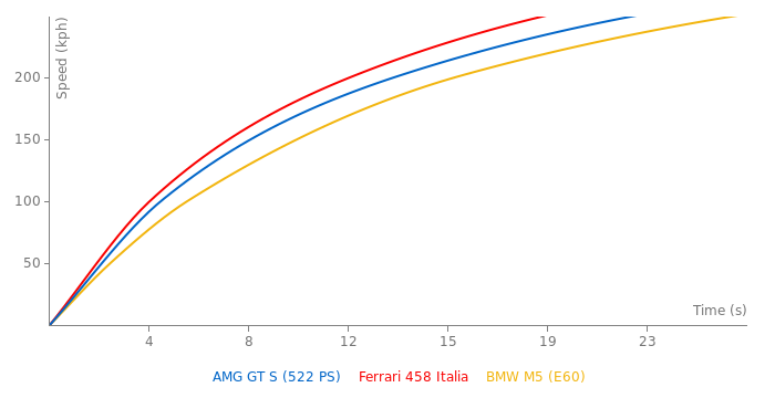 Mercedes-Benz AMG GT S acceleration graph