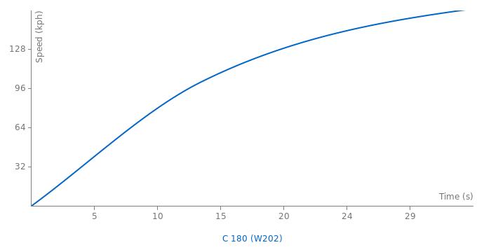 Mercedes-Benz C 180 acceleration graph