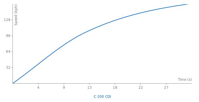 Mercedes-Benz C 200 CDI acceleration graph