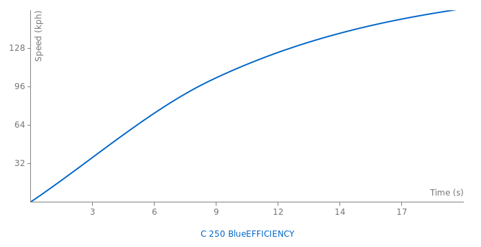 Mercedes-Benz C 250 BlueEFFICIENCY acceleration graph