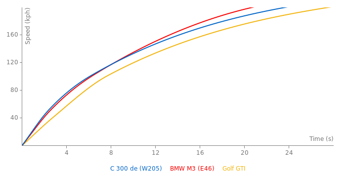 Mercedes-Benz C 300 de acceleration graph
