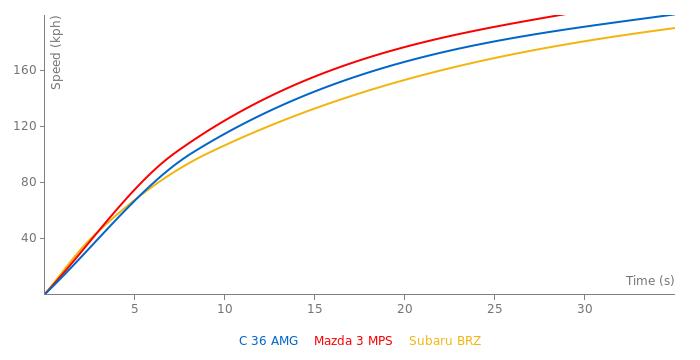 Mercedes-Benz C 36 AMG acceleration graph