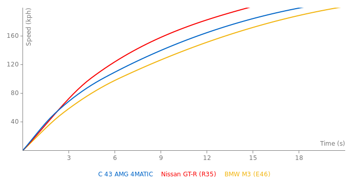 Mercedes-Benz C 43 AMG 4MATIC acceleration graph
