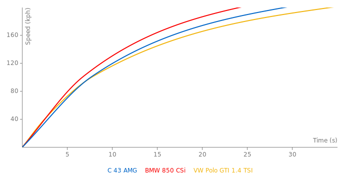 Mercedes-Benz C 43 AMG acceleration graph