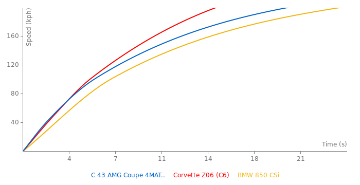 Mercedes-Benz C 43 AMG Coupe 4MATIC acceleration graph