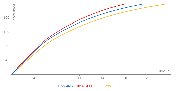 Mercedes-Benz C 55 AMG acceleration graph