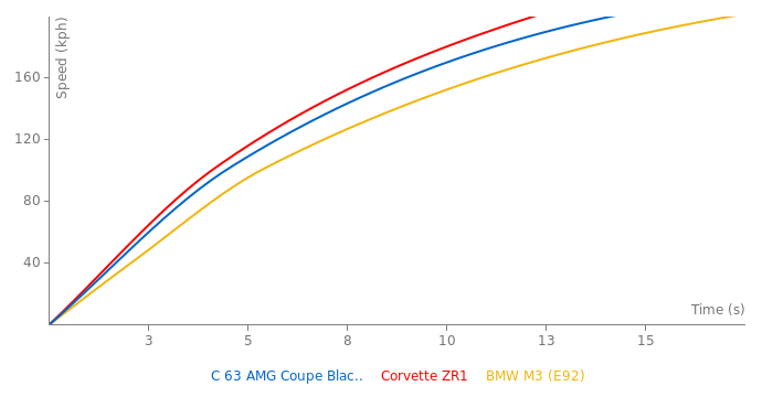 Mercedes-Benz C 63 AMG Coupe Black Series acceleration graph