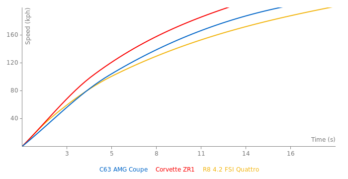 Mercedes-Benz C63 AMG Coupe acceleration graph