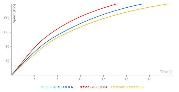 Mercedes-Benz CL 500 BlueEFFICIENCY acceleration graph