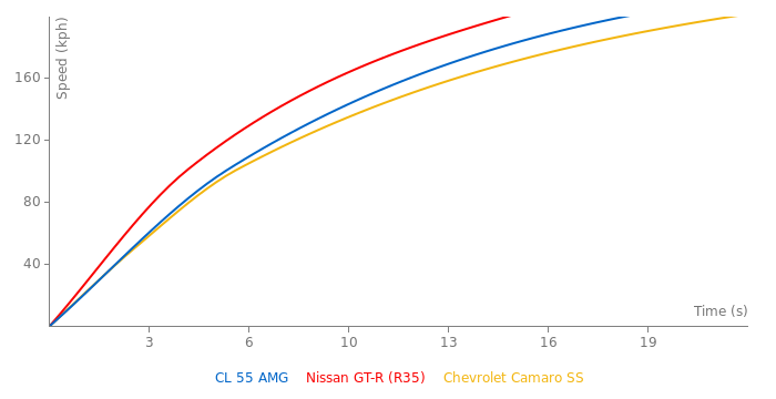 Mercedes-Benz CL 55 AMG acceleration graph