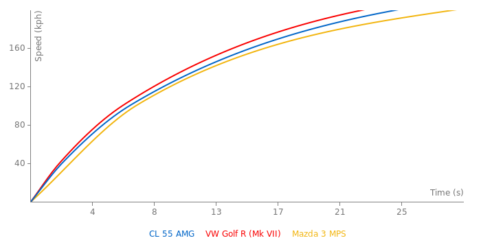 Mercedes-Benz CL 55 AMG acceleration graph