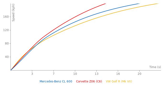Mercedes-Benz CL 600 acceleration graph