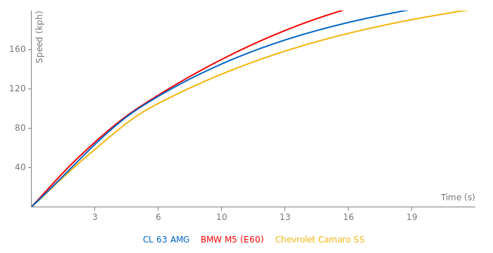 Mercedes-Benz CL 63 AMG acceleration graph