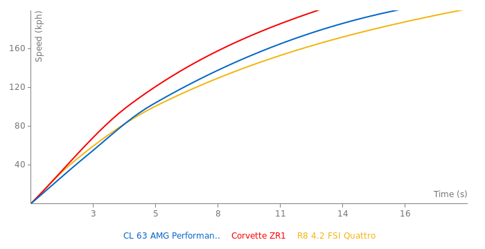 Mercedes-Benz CL 63 AMG Performance Package acceleration graph