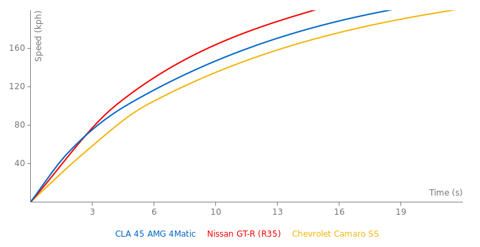 Mercedes-Benz CLA 45 AMG 4Matic acceleration graph