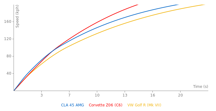 Mercedes-Benz CLA 45 AMG acceleration graph