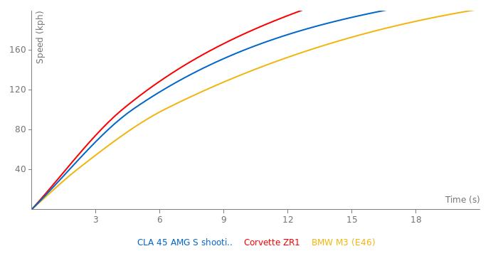 Mercedes-Benz CLA 45 AMG S shooting brake acceleration graph