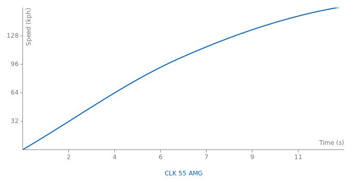 Mercedes-Benz CLK 55 AMG acceleration graph