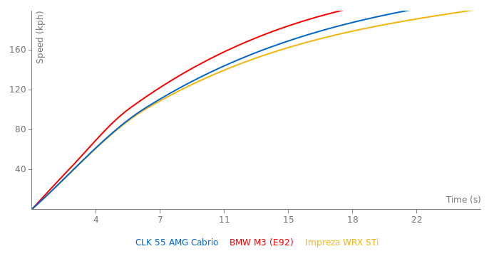 Mercedes-Benz CLK 55 AMG Cabrio acceleration graph