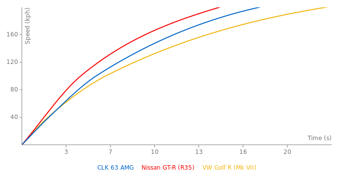 Mercedes-Benz CLK 63 AMG acceleration graph