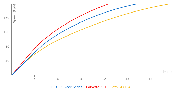 Mercedes-Benz CLK 63 Black Series acceleration graph