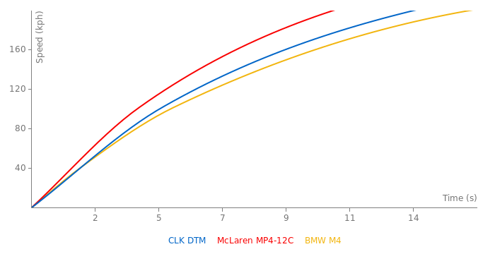 Mercedes-Benz CLK DTM acceleration graph