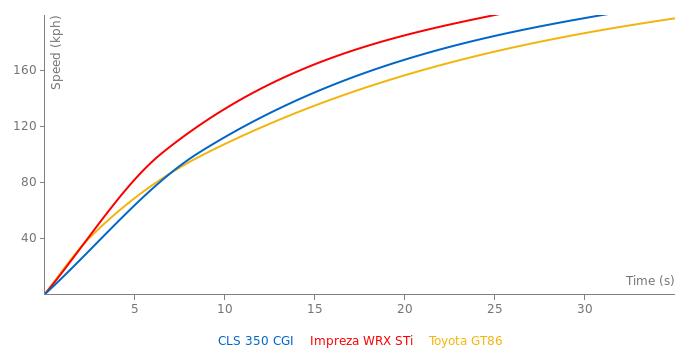 Mercedes-Benz CLS 350 CGI acceleration graph