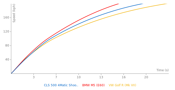 Mercedes-Benz CLS 500 4Matic Shooting Brake acceleration graph