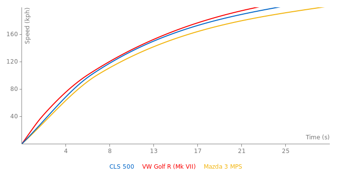 Mercedes-Benz CLS 500 acceleration graph