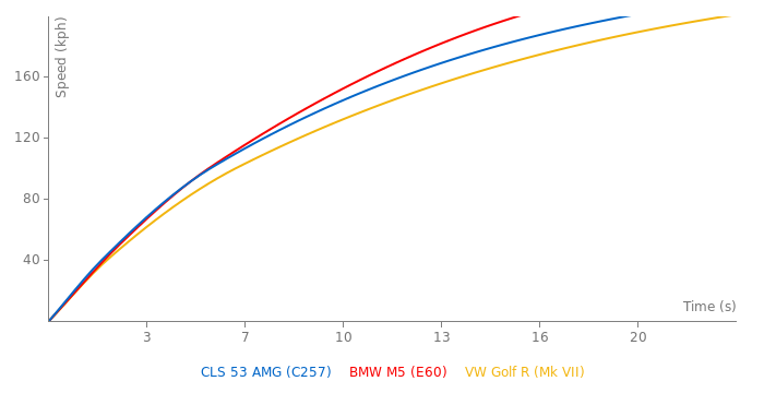 Mercedes-Benz CLS 53 AMG acceleration graph