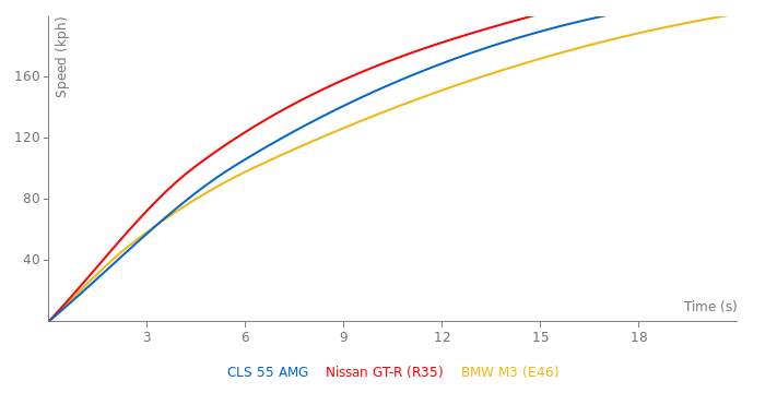Mercedes-Benz CLS 55 AMG acceleration graph
